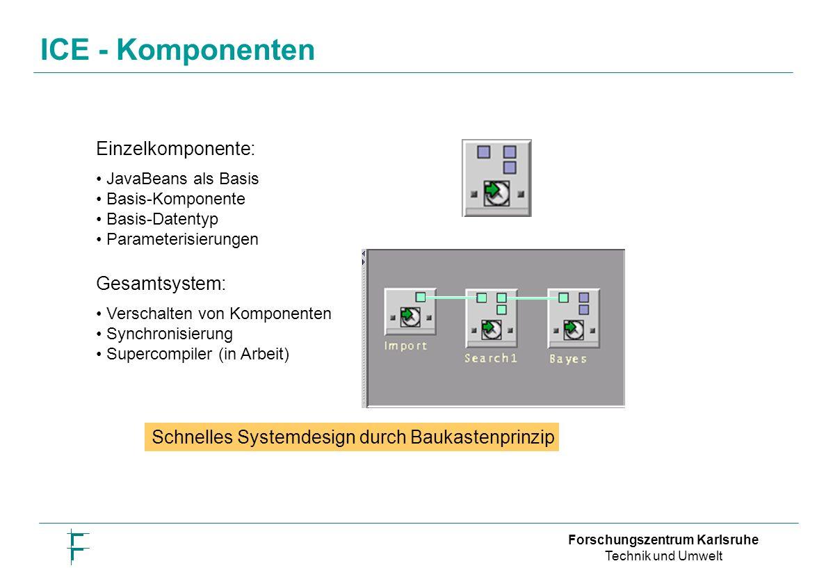 Forschungszentrum Karlsruhe Technik und Umwelt Schnelles Systemdesign durch Baukastenprinzip Einzelkomponente: JavaBeans als Basis Basis-Komponente Basis-Datentyp Parameterisierungen Gesamtsystem: Verschalten von Komponenten Synchronisierung Supercompiler (in Arbeit) ICE - Komponenten