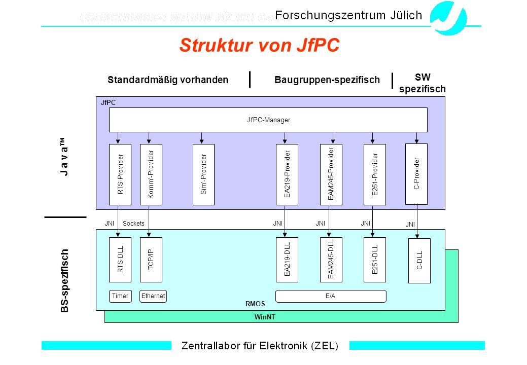 Struktur von JfPC JfPC-Manager Komm-Provider Sim-Provider TCP/IP EA219-ProviderEAM245-ProviderE251-Provider EA219-DLLEAM245-DLLE251-DLL RMOS WinNT JfPC J a v a BS-spezifisch SocketsJNI Standardmäßig vorhandenBaugruppen-spezifisch RTS-Provider RTS-DLL JNI E/AEthernetTimer C-Provider SW spezifisch C-DLL JNI
