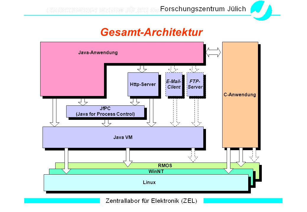 Gesamt-Architektur Java VM JfPC (Java for Process Control) JfPC (Java for Process Control) Http-Server E-Mail- Client E-Mail- Client FTP- Server FTP- Server Java-Anwendung WinNT RMOS Linux C-Anwendung