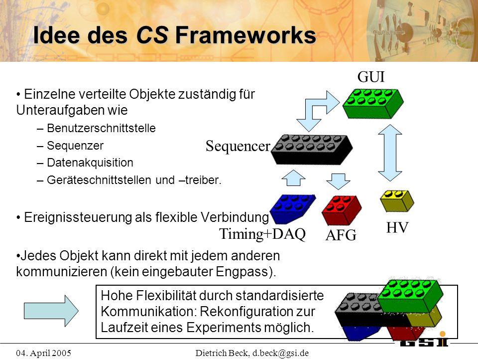 04. April 2005Dietrich Beck, d.beck@gsi.de Idee des CS Frameworks Einzelne verteilte Objekte zuständig für Unteraufgaben wie – Benutzerschnittstelle –