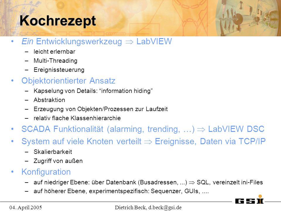 04. April 2005Dietrich Beck, d.beck@gsi.de Kochrezept Ein Entwicklungswerkzeug LabVIEW –leicht erlernbar –Multi-Threading –Ereignissteuerung Objektori