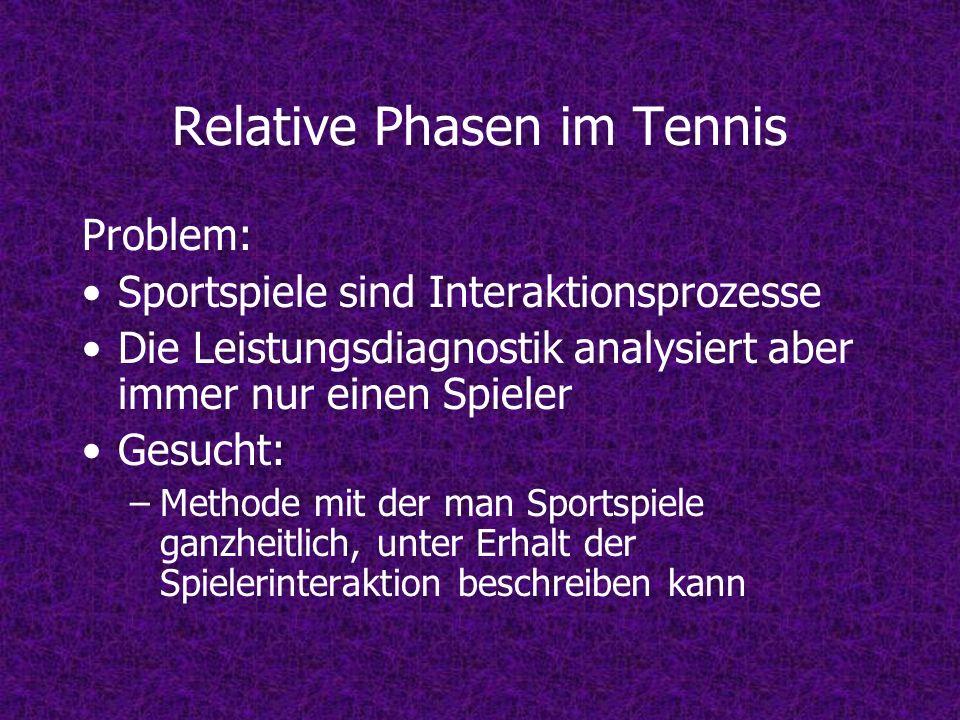 Relative Phasen im Tennis Problem: Sportspiele sind Interaktionsprozesse Die Leistungsdiagnostik analysiert aber immer nur einen Spieler Gesucht: –Methode mit der man Sportspiele ganzheitlich, unter Erhalt der Spielerinteraktion beschreiben kann