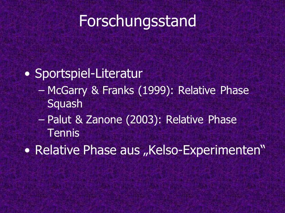 Forschungsstand Sportspiel-Literatur –McGarry & Franks (1999): Relative Phase Squash –Palut & Zanone (2003): Relative Phase Tennis Relative Phase aus Kelso-Experimenten
