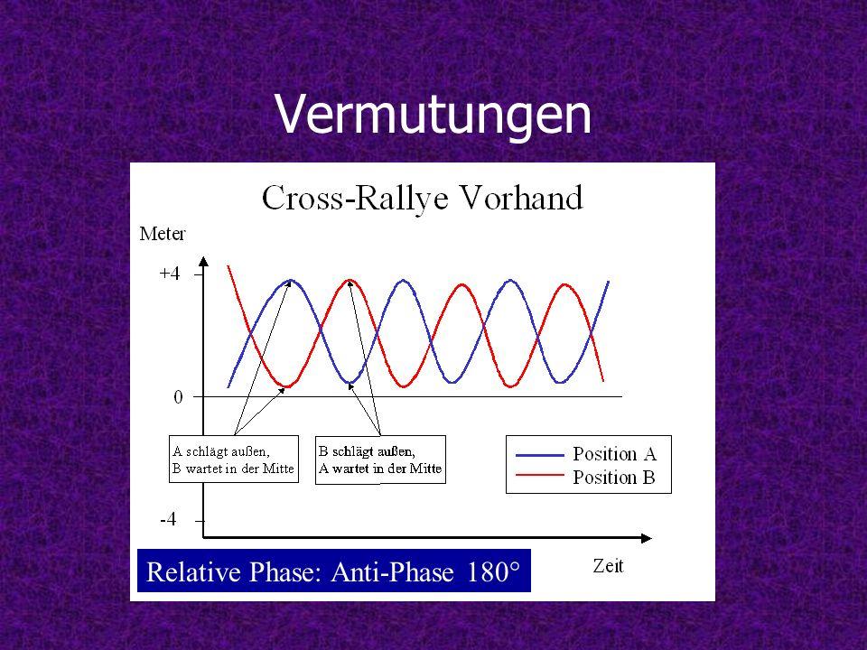 Vermutungen Relative Phase: Anti-Phase 180°