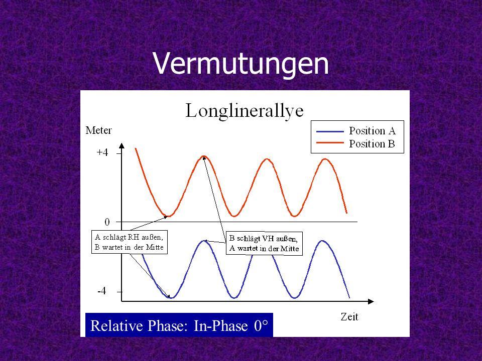 Vermutungen Relative Phase: In-Phase 0°