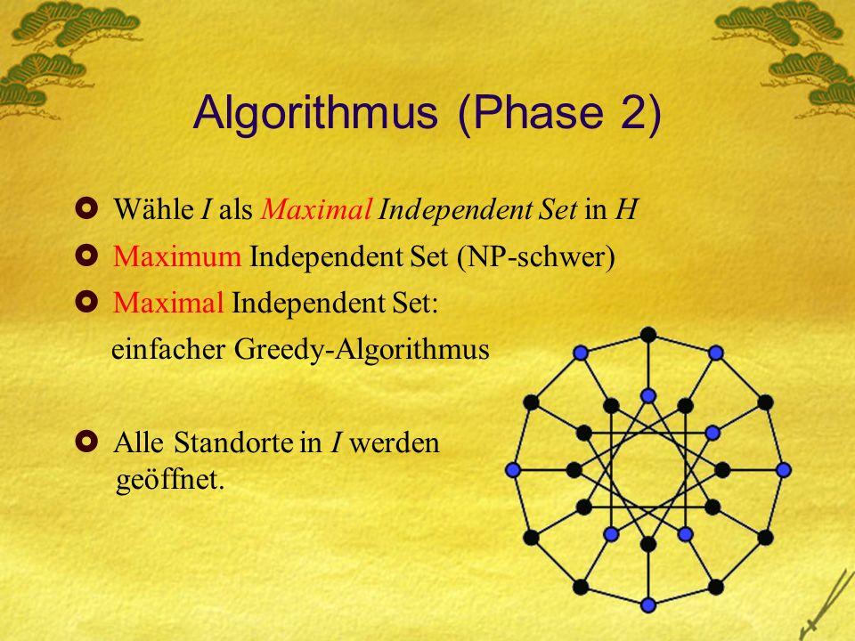 Algorithmus (Phase 2) Wähle I als Maximal Independent Set in H Maximum Independent Set (NP-schwer) Maximal Independent Set: einfacher Greedy-Algorithmus Alle Standorte in I werden geöffnet.