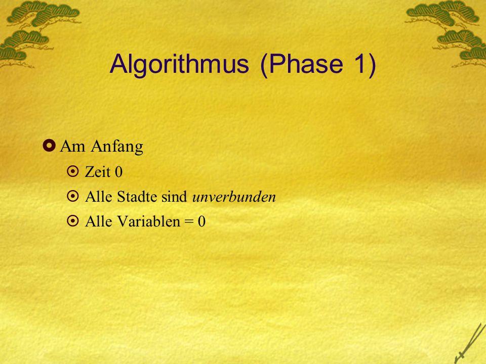 Algorithmus (Phase 1) Am Anfang Zeit 0 Alle Stadte sind unverbunden Alle Variablen = 0