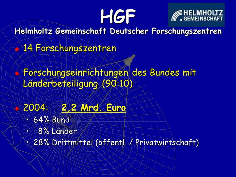HGF Helmholtz Gemeinschaft Deutscher Forschungszentren 14 Forschungszentren 14 Forschungszentren Forschungseinrichtungen des Bundes mit Länderbeteiligung (90:10) Forschungseinrichtungen des Bundes mit Länderbeteiligung (90:10) 2004: 2,2 Mrd.