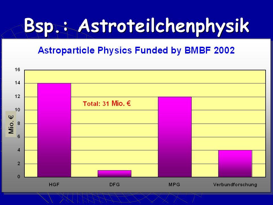 Bsp.: Astroteilchenphysik Mio.