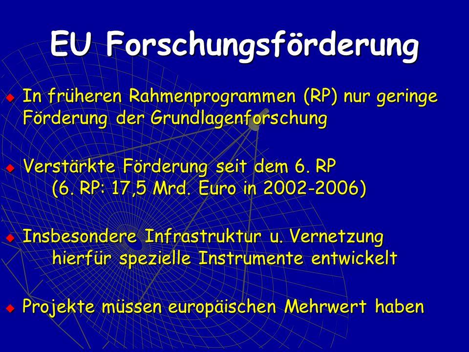 EU Forschungsförderung In früheren Rahmenprogrammen (RP) nur geringe Förderung der Grundlagenforschung In früheren Rahmenprogrammen (RP) nur geringe Förderung der Grundlagenforschung Verstärkte Förderung seit dem 6.