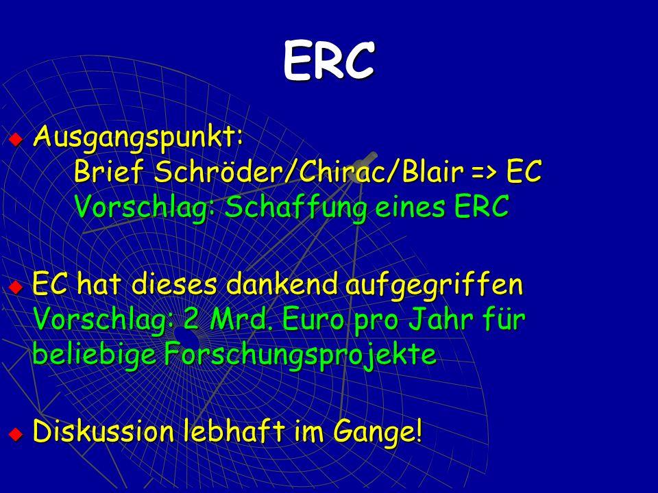 ERC Ausgangspunkt: Brief Schröder/Chirac/Blair => EC Vorschlag: Schaffung eines ERC Ausgangspunkt: Brief Schröder/Chirac/Blair => EC Vorschlag: Schaffung eines ERC EC hat dieses dankend aufgegriffen Vorschlag: 2 Mrd.