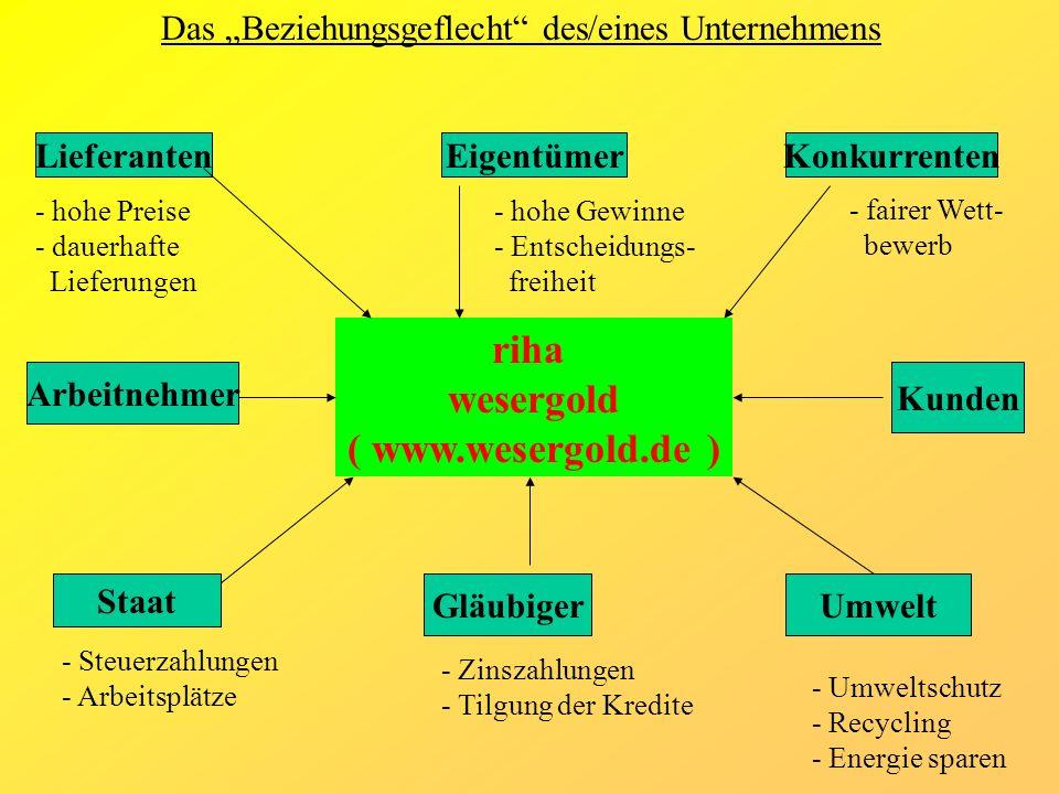 riha wesergold ( www.wesergold.de ) Das Beziehungsgeflecht des/eines Unternehmens Lieferanten - hohe Preise - dauerhafte Lieferungen Eigentümer - hohe