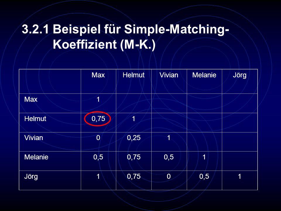 3.2.1 Beispiel für Simple-Matching- Koeffizient (M-K.) MaxHelmutVivianMelanieJörg Max1 Helmut0,751 Vivian00,251 Melanie0,50,750,51 Jörg10,7500,51