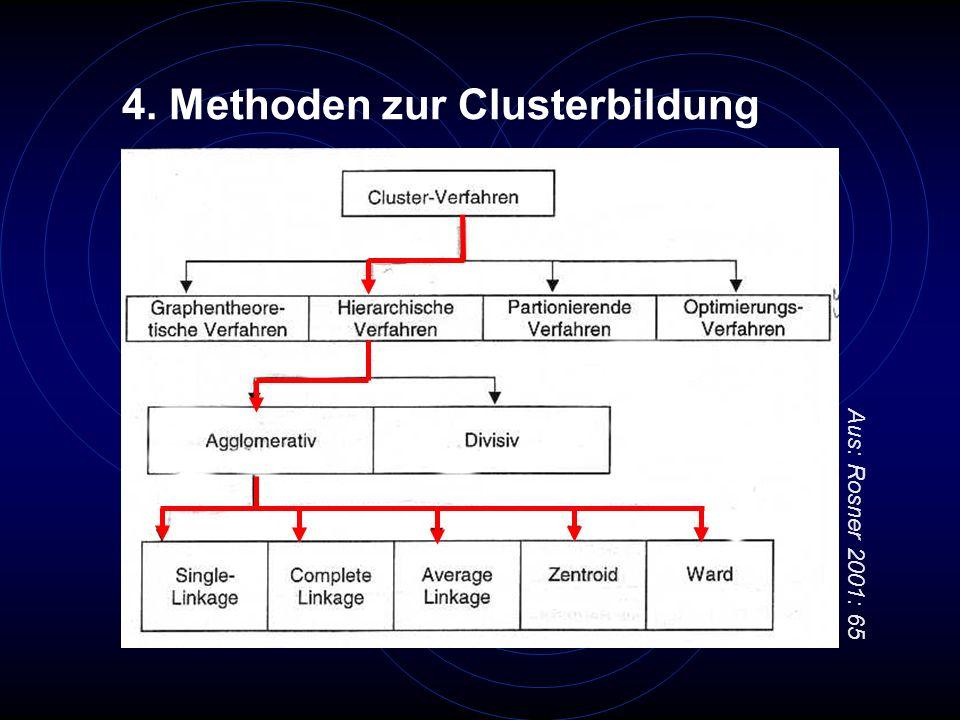 4. Methoden zur Clusterbildung Aus: Rosner 2001: 65