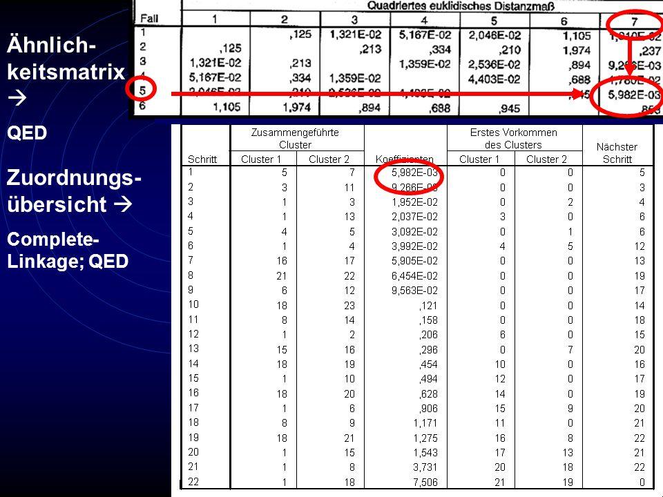 Zuordnungs- übersicht Complete- Linkage; QED Ähnlich- keitsmatrix QED