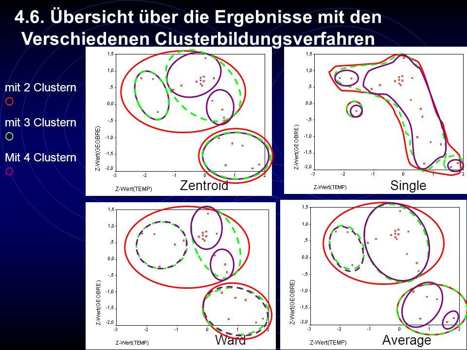 4.6. Übersicht über die Ergebnisse mit den Verschiedenen Clusterbildungsverfahren Zentroid Single WardAverage mit 2 Clustern O mit 3 Clustern O Mit 4