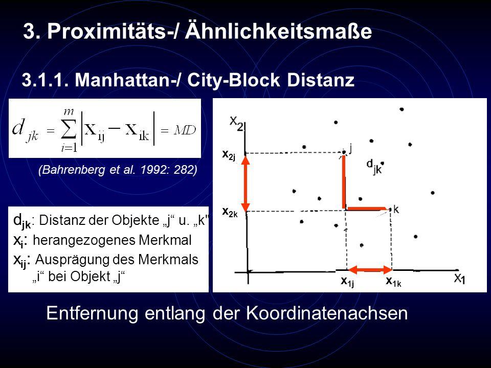3.1.2 Quadratische euklidische Distanz Große Entfernungen (>1) werden stärker gewichtet, als kleine (<1) Euklidische Distanz Luftlinienentfernung x 2j x 2k x 1j x 1k x1x1 x2x2 (Bahrenberg et al.