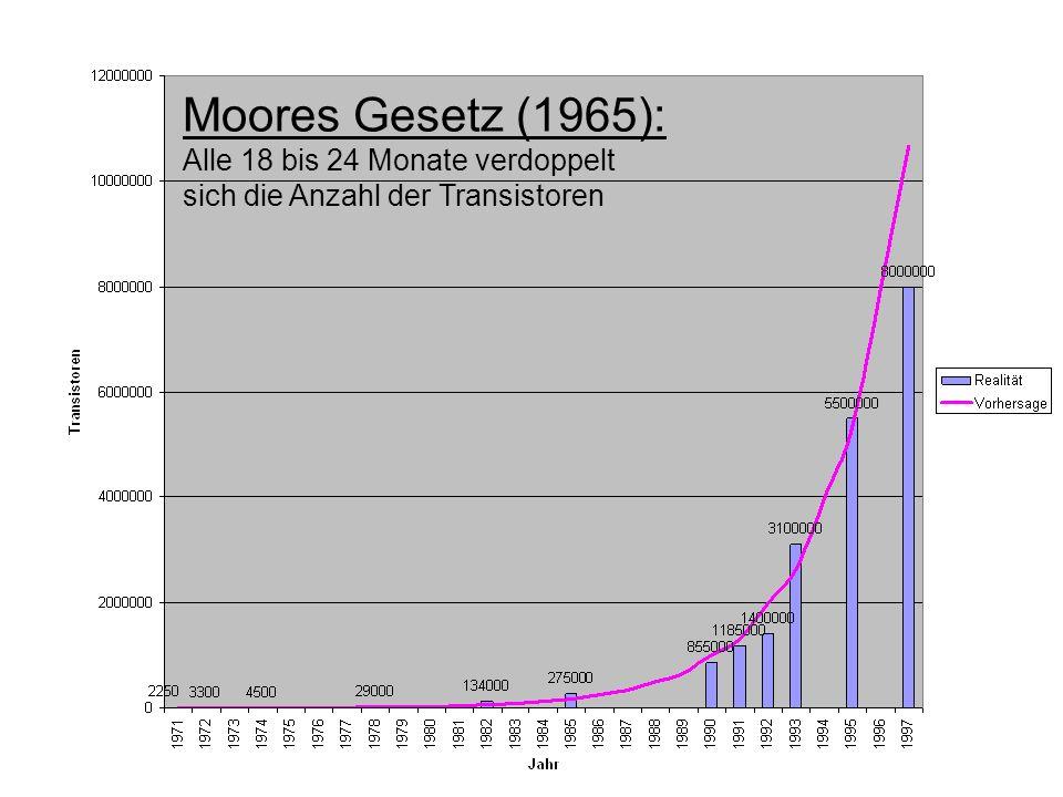 Moores Gesetz (1965): Alle 18 bis 24 Monate verdoppelt sich die Anzahl der Transistoren