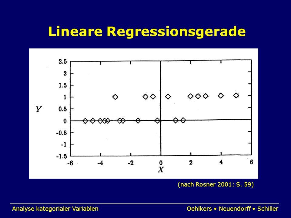 Analyse kategorialer VariablenOehlkers Neuendorff Schiller (nach Rosner 2001: S. 59) Lineare Regressionsgerade