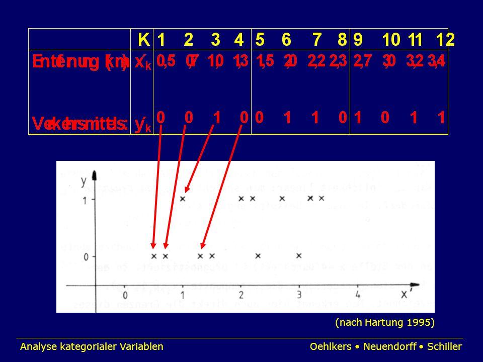 Analyse kategorialer VariablenOehlkers Neuendorff Schiller (nach Hartung 1995)