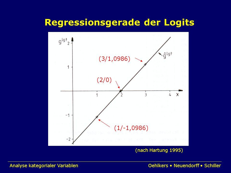 Analyse kategorialer VariablenOehlkers Neuendorff Schiller Regressionsgerade der Logits (1/-1,0986) (3/1,0986) (2/0) (nach Hartung 1995)