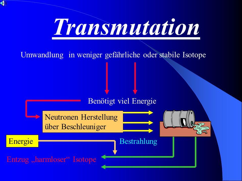 Transmutation Umwandlung in weniger gefährliche oder stabile Isotope Benötigt viel Energie Neutronen Herstellung über Beschleuniger Bestrahlung Entzug harmloser Isotope Energie