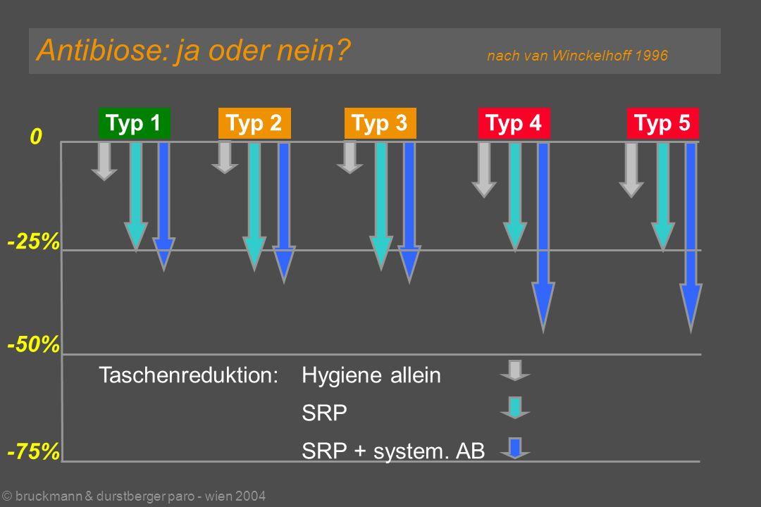 © bruckmann & durstberger paro - wien 2004 Antibiose: ja oder nein.