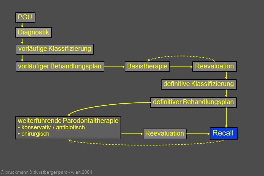 © bruckmann & durstberger paro - wien 2004 PGU Diagnostik vorläufige Klassifizierung vorläufiger BehandlungsplanBasistherapieReevaluation weiterführende Parodontaltherapie konservativ / antibiotisch chirurgisch Reevaluation Recall definitive Klassifizierung definitiver Behandlungsplan