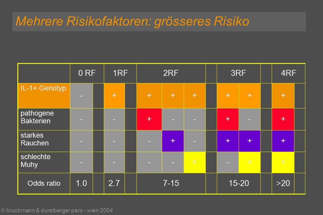 © bruckmann & durstberger paro - wien 2004 Mehrere Risikofaktoren: grösseres Risiko 0 RF1RF2RF3RF4RF IL-1+ Genotyp -+++++++ pathogene Bakterien --+--+-+ starkes Rauchen ---+-+++ schlechte Muhy ----+-++ Odds ratio 1.02.77-1515-20>20