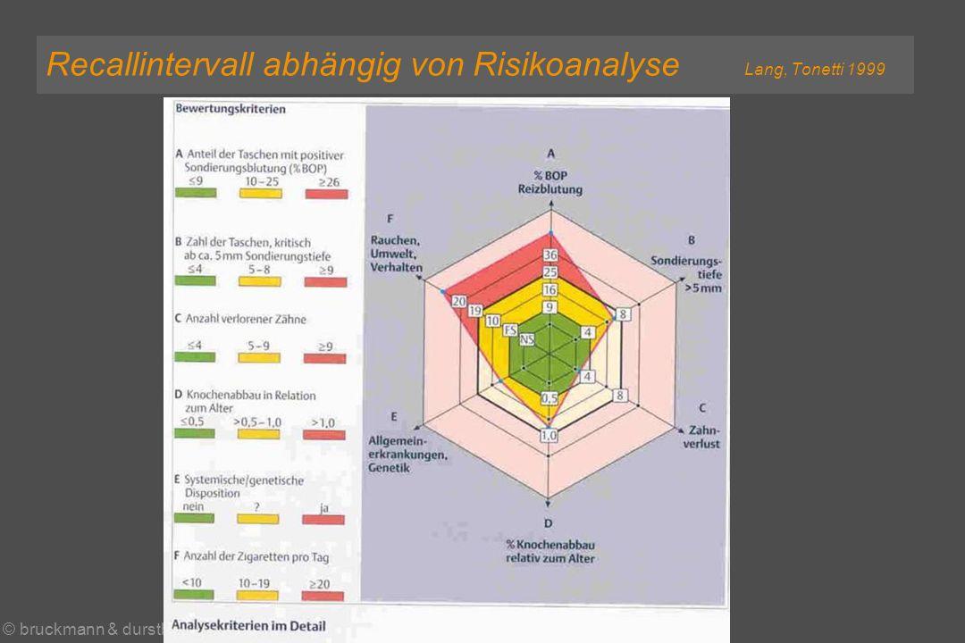 © bruckmann & durstberger paro - wien 2004 Recallintervall abhängig von Risikoanalyse Lang, Tonetti 1999