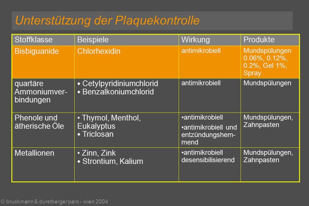 © bruckmann & durstberger paro - wien 2004 Unterstützung der Plaquekontrolle StoffklasseBeispieleWirkungProdukte BisbiguanideChlorhexidin antimikrobiellMundspülungen 0.06%, 0.12%, 0.2%, Gel 1%, Spray quartäre Ammoniumver- bindungen Cetylpyridiniumchlorid Benzalkoniumchlorid antimikrobiellMundspülungen Phenole und ätherische Öle Thymol, Menthol, Eukalyptus Triclosan antimikrobiell antimikrobiell und entzündungshem- mend Mundspülungen, Zahnpasten Metallionen Zinn, Zink Strontium, Kalium antimikrobiell desensibilisierend Mundspülungen, Zahnpasten