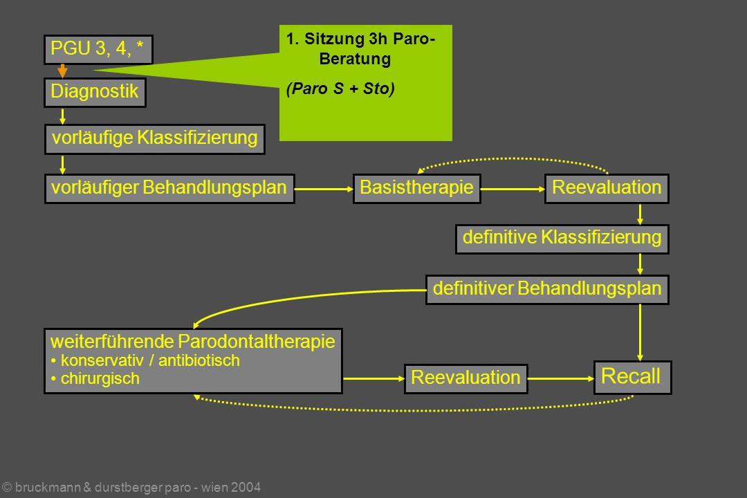 © bruckmann & durstberger paro - wien 2004 PGU 3, 4, * Diagnostik vorläufige Klassifizierung vorläufiger BehandlungsplanBasistherapieReevaluation weiterführende Parodontaltherapie konservativ / antibiotisch chirurgisch Reevaluation Recall definitive Klassifizierung definitiver Behandlungsplan 1.