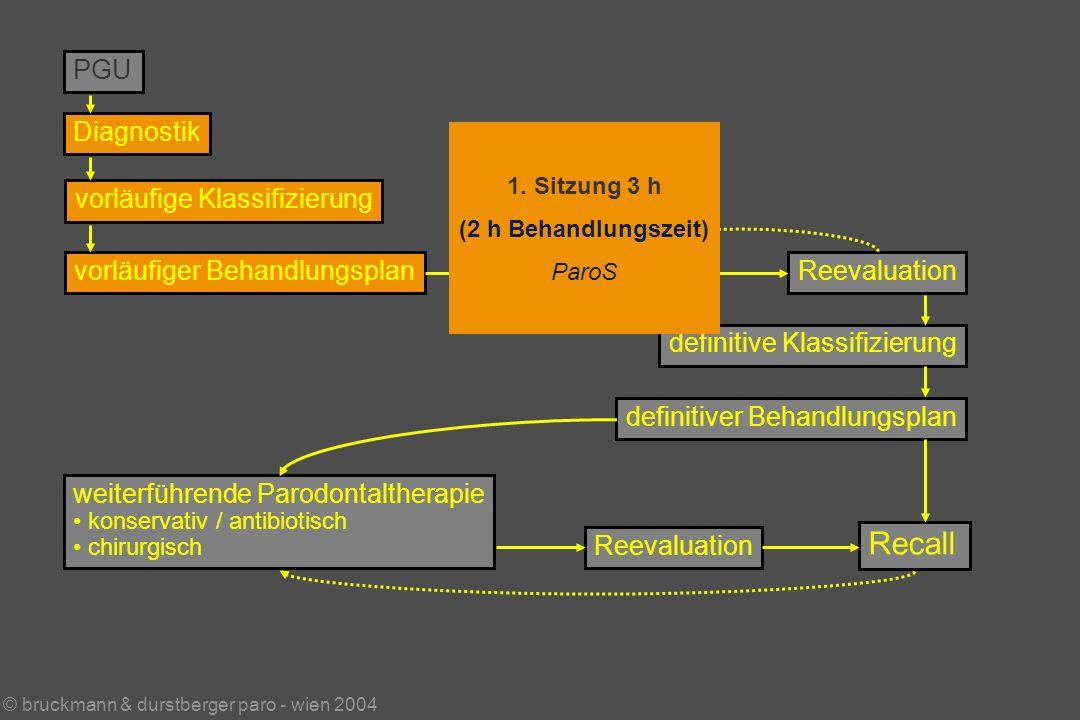 © bruckmann & durstberger paro - wien 2004 PGU Diagnostik vorläufige Klassifizierung vorläufiger BehandlungsplanBasistherapieReevaluation weiterführende Parodontaltherapie konservativ / antibiotisch chirurgisch Reevaluation Recall definitive Klassifizierung definitiver Behandlungsplan 1.