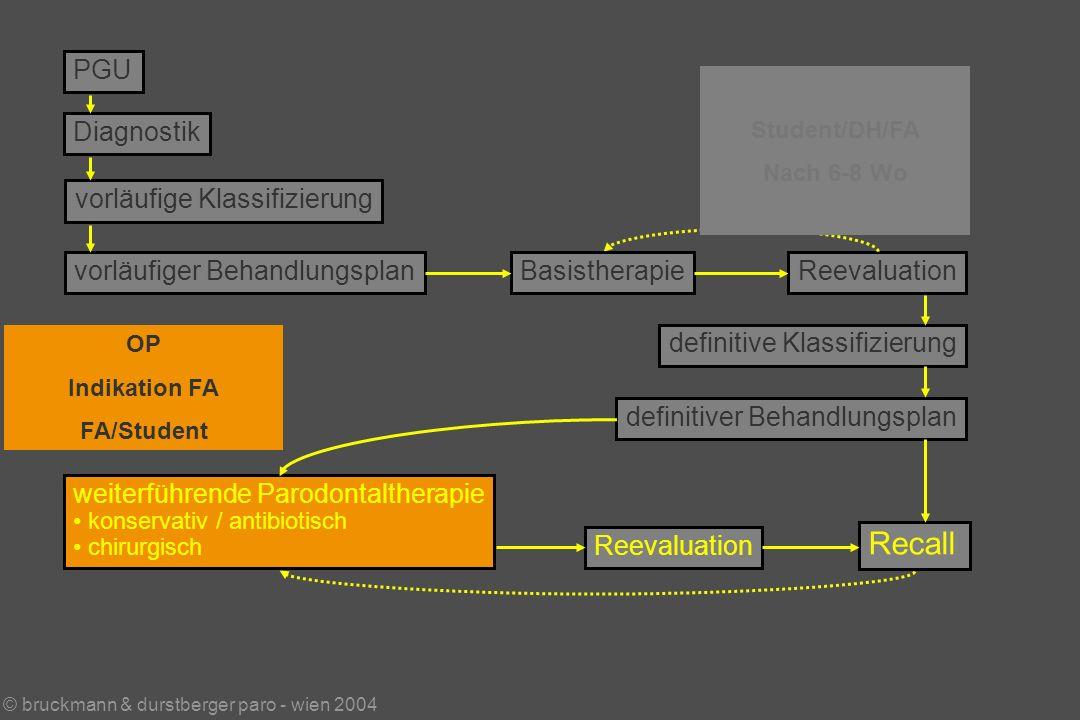 © bruckmann & durstberger paro - wien 2004 PGU Diagnostik vorläufige Klassifizierung vorläufiger BehandlungsplanReevaluation weiterführende Parodontaltherapie konservativ / antibiotisch chirurgisch Reevaluation Recall definitive Klassifizierung definitiver Behandlungsplan Basistherapie Student/DH/FA Nach 6-8 Wo OP Indikation FA FA/Student