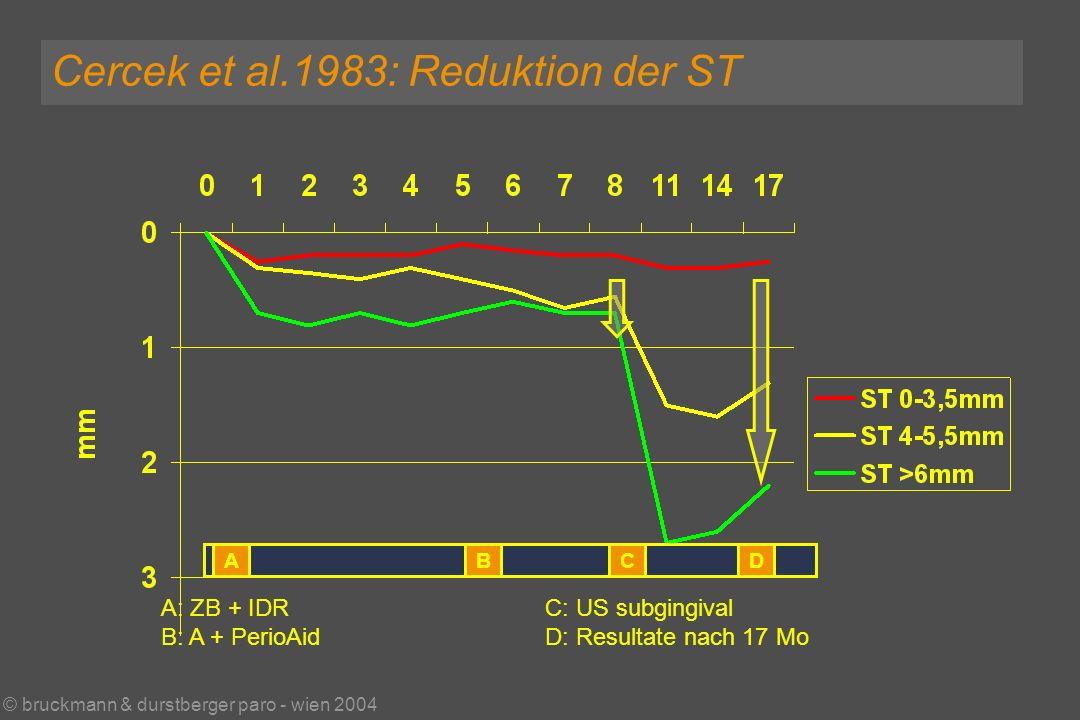 © bruckmann & durstberger paro - wien 2004 Cercek et al.1983: Reduktion der ST ABCD A: ZB + IDRC: US subgingival B: A + PerioAidD: Resultate nach 17 Mo