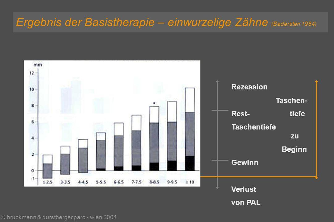 © bruckmann & durstberger paro - wien 2004 Ergebnis der Basistherapie – einwurzelige Zähne (Badersten 1984) Rezession Taschen- Rest- tiefe Taschentiefe zu Beginn Gewinn Verlust von PAL ST alt :2+1mm = ST neu
