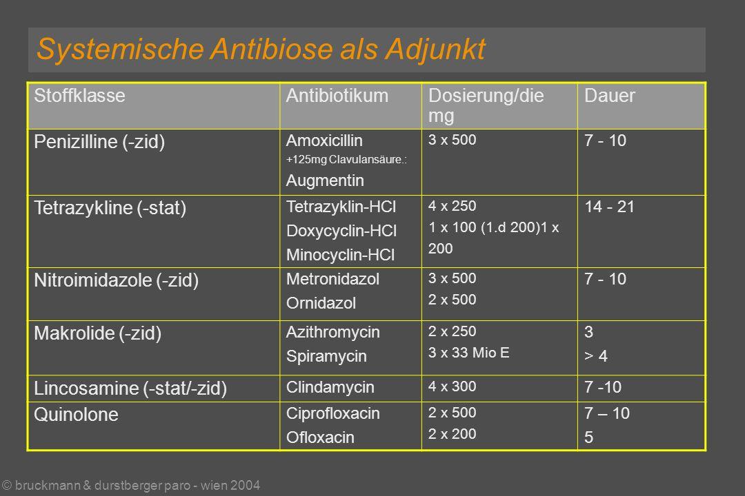 © bruckmann & durstberger paro - wien 2004 Systemische Antibiose als Adjunkt StoffklasseAntibiotikumDosierung/die mg Dauer Penizilline (-zid) Amoxicillin +125mg Clavulansäure.: Augmentin 3 x 500 7 - 10 Tetrazykline (-stat) Tetrazyklin-HCl Doxycyclin-HCl Minocyclin-HCl 4 x 250 1 x 100 (1.d 200)1 x 200 14 - 21 Nitroimidazole (-zid) Metronidazol Ornidazol 3 x 500 2 x 500 7 - 10 Makrolide (-zid) Azithromycin Spiramycin 2 x 250 3 x 33 Mio E 3 > 4 Lincosamine (-stat/-zid) Clindamycin 4 x 300 7 -10 Quinolone Ciprofloxacin Ofloxacin 2 x 500 2 x 200 7 – 10 5