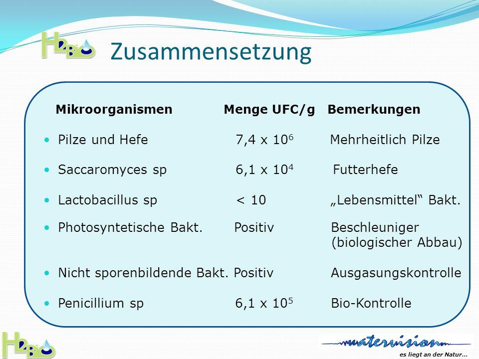 es liegt an der Natur… Kläranlage mit H 2 Bio behandelt Analyse Resultat pH7.07 +-.04 Total Feststoffe276+- 9 Mg/ Ltr.