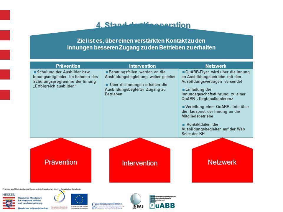 4. Stand der Kooperation Ziel ist es, über einen verstärkten Kontakt zu den Innungen besseren Zugang zu den Betrieben zu erhalten Prävention Intervent