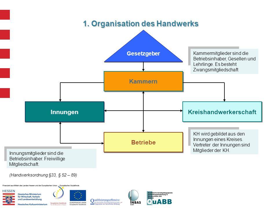 1. Organisation des Handwerks (Handwerksordnung §33, § 52 – 89) Kammern Innungen Kreishandwerkerschaft Betriebe Gesetzgeber Innungsmitglieder sind die