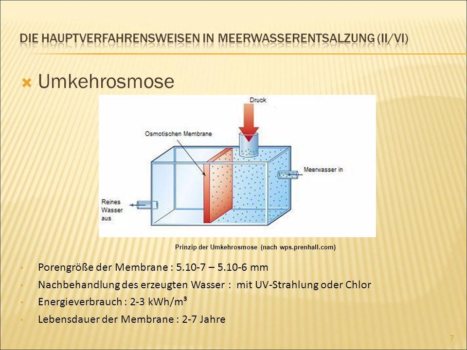 Umkehrosmose Porengröße der Membrane : 5.10-7 – 5.10-6 mm Nachbehandlung des erzeugten Wasser : mit UV-Strahlung oder Chlor Energieverbrauch : 2-3 kWh/m³ Lebensdauer der Membrane : 2-7 Jahre e 7 Prinzip der Umkehrosmose (nach wps.prenhall.com)
