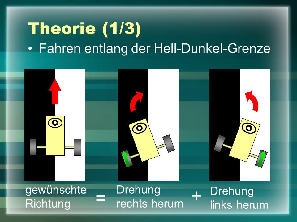 gewünschte Richtung Theorie (1/3) Fahren entlang der Hell-Dunkel-Grenze Drehung rechts herum Drehung links herum + =