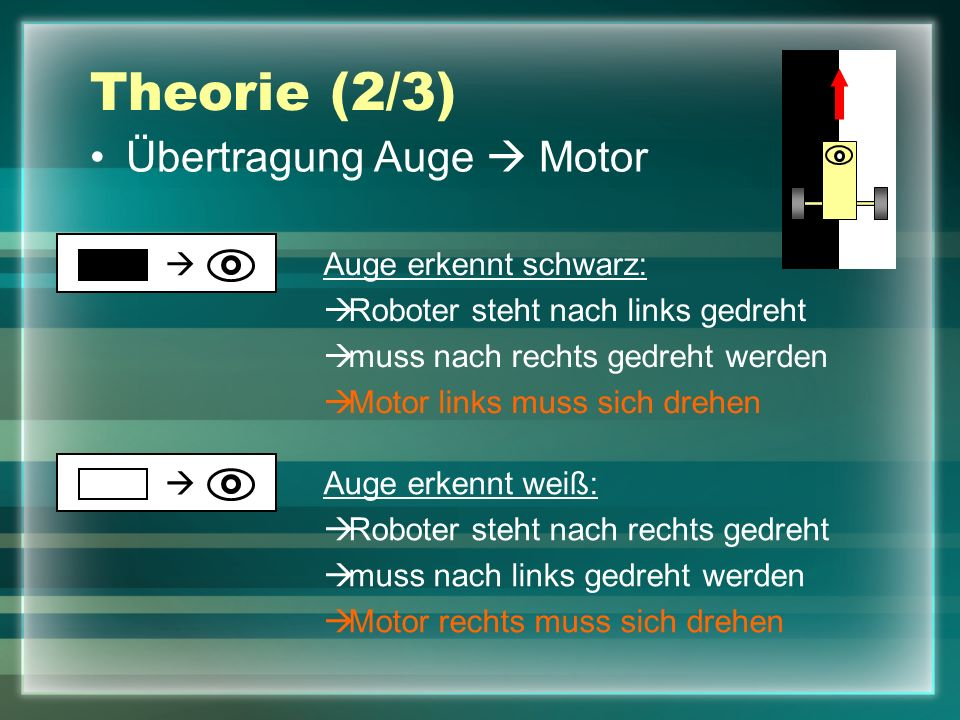 Theorie (2/3) Übertragung Auge Motor Auge erkennt schwarz: Roboter steht nach links gedreht muss nach rechts gedreht werden Motor links muss sich dreh