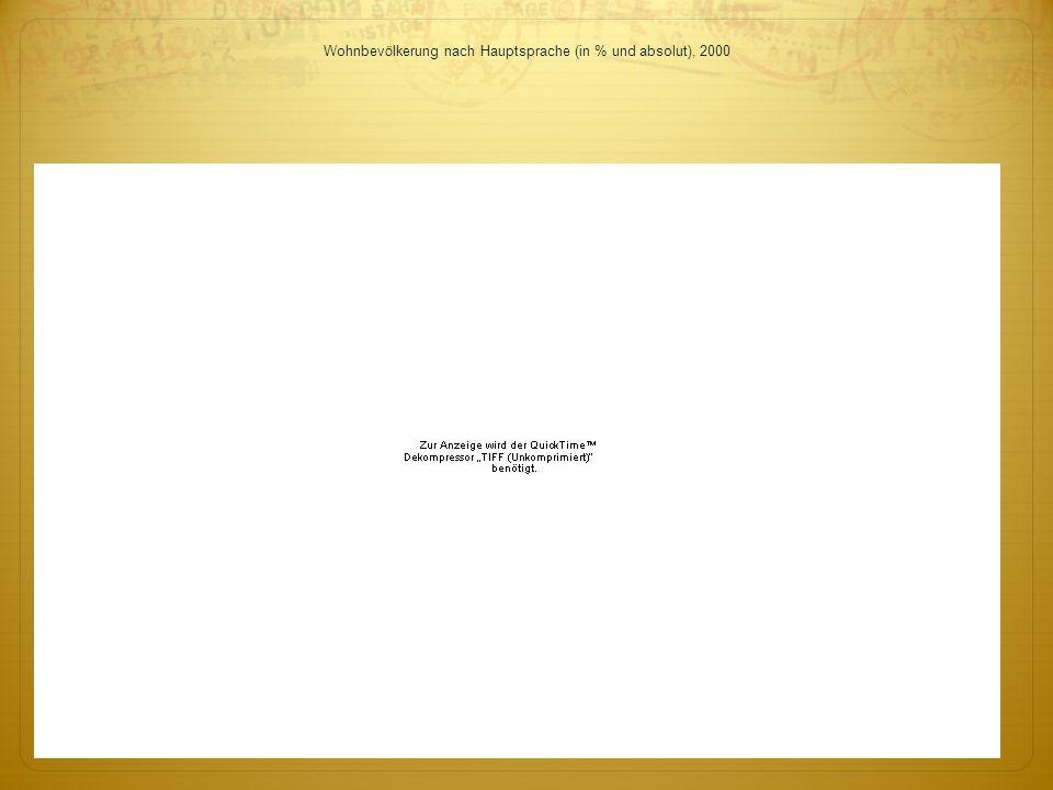 Wohnbev ö lkerung nach Hauptsprache (in % und absolut), 2000