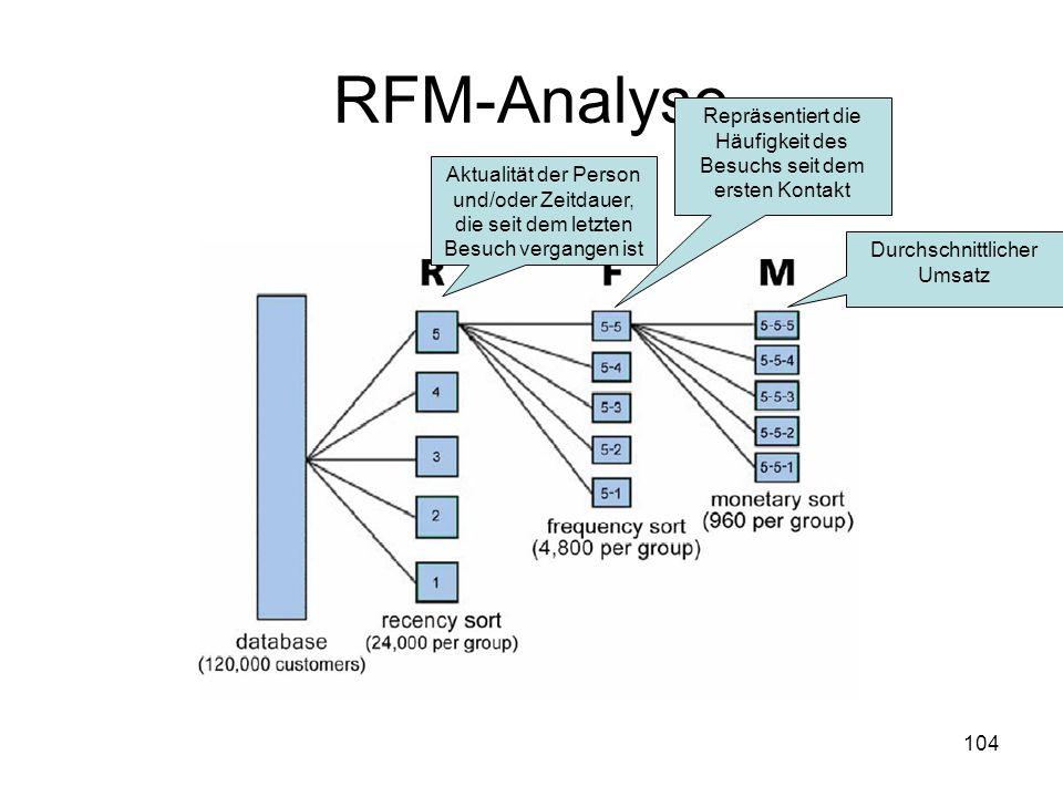 104 RFM-Analyse Aktualität der Person und/oder Zeitdauer, die seit dem letzten Besuch vergangen ist Repräsentiert die Häufigkeit des Besuchs seit dem