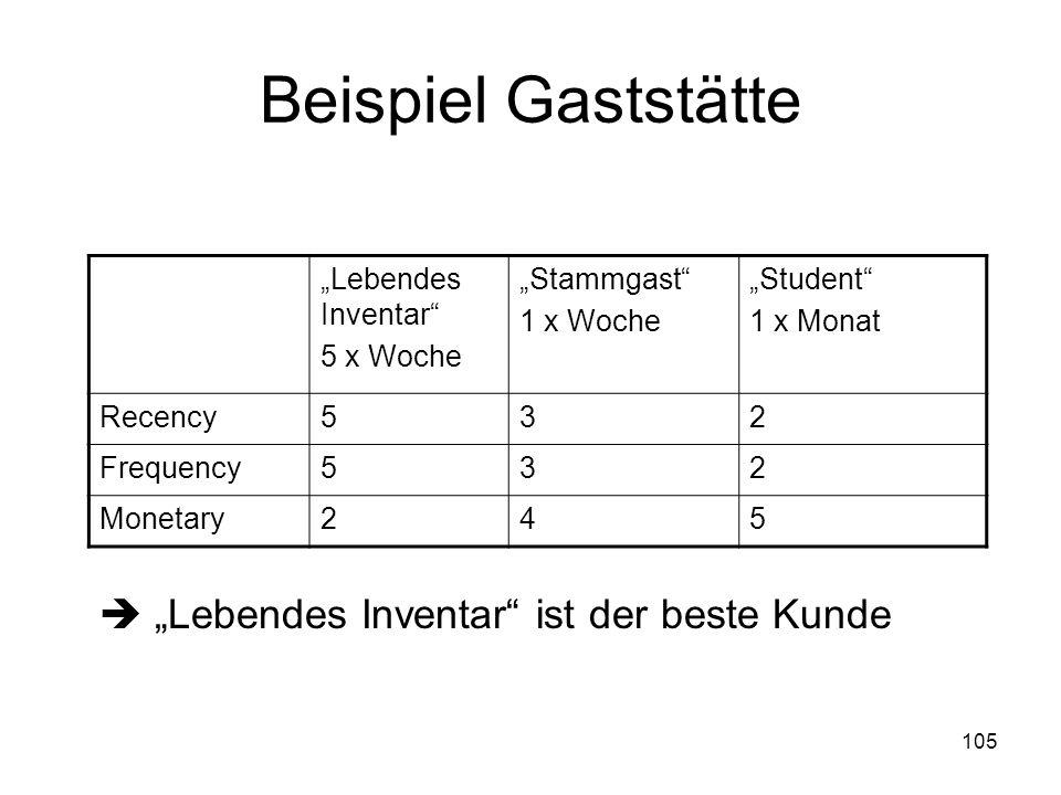 105 Beispiel Gaststätte Lebendes Inventar ist der beste Kunde Lebendes Inventar 5 x Woche Stammgast 1 x Woche Student 1 x Monat Recency532 Frequency53