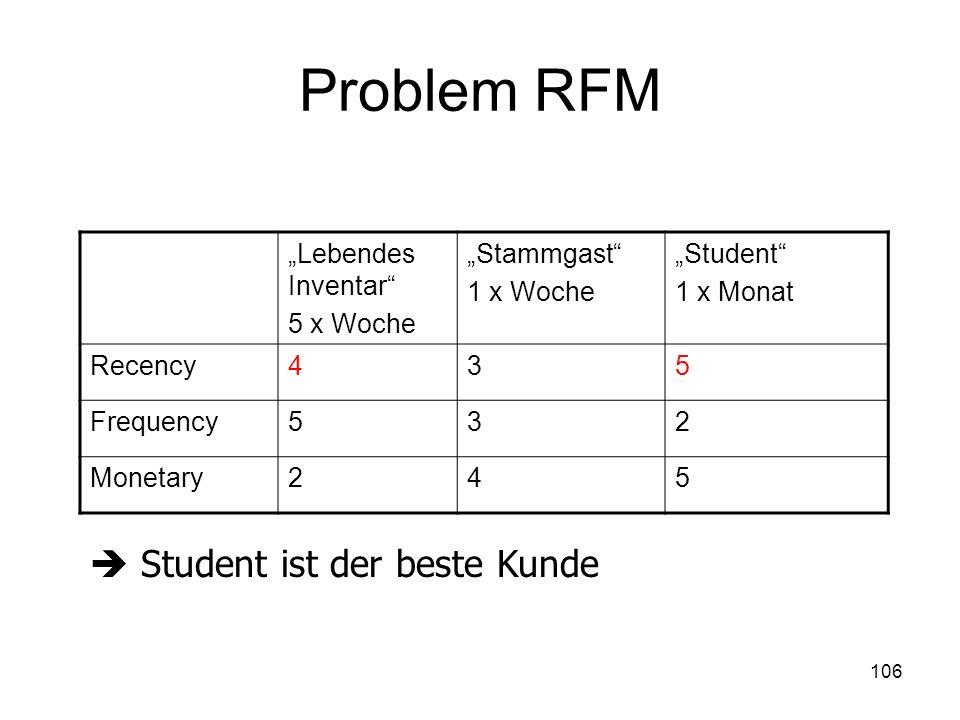 106 Problem RFM Lebendes Inventar 5 x Woche Stammgast 1 x Woche Student 1 x Monat Recency435 Frequency532 Monetary245 Student ist der beste Kunde