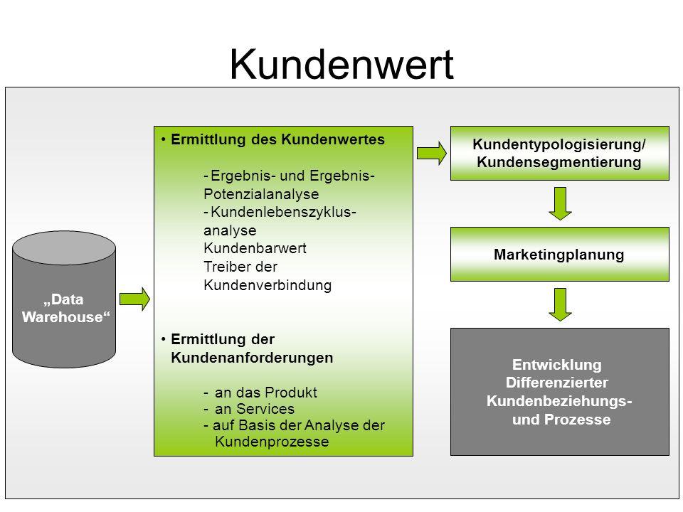 108 Kundenwert Kundentypologisierung/ Kundensegmentierung Marketingplanung Entwicklung Differenzierter Kundenbeziehungs- und Prozesse Ermittlung des K