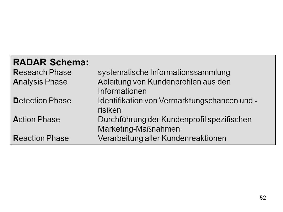 52 RADAR Schema: Research Phasesystematische Informationssammlung Analysis PhaseAbleitung von Kundenprofilen aus den Informationen Detection PhaseIden