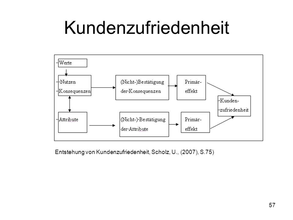 57 Kundenzufriedenheit Entstehung von Kundenzufriedenheit, Scholz, U., (2007), S.75)